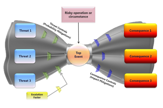 Bow-Tie Risicoanalyse ISO/IEC 17020:2012
