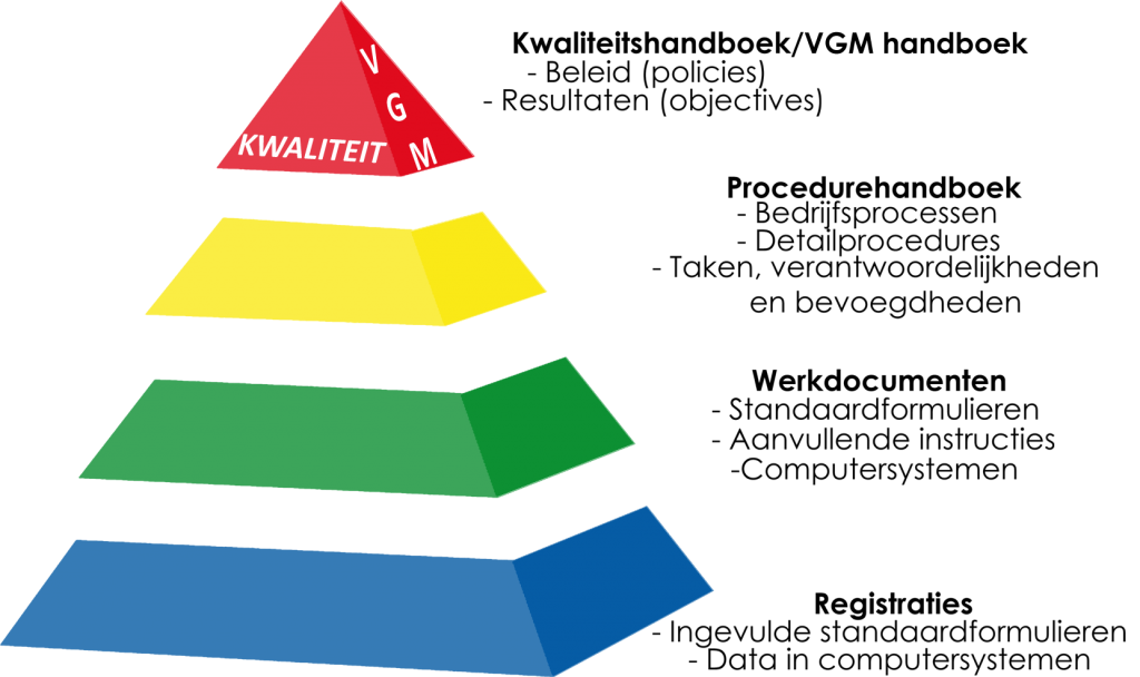 pyramide-managementsysteem